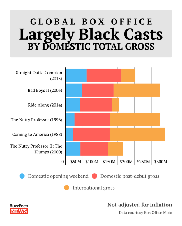 The top-grossing movies worldwide with a majority black cast
