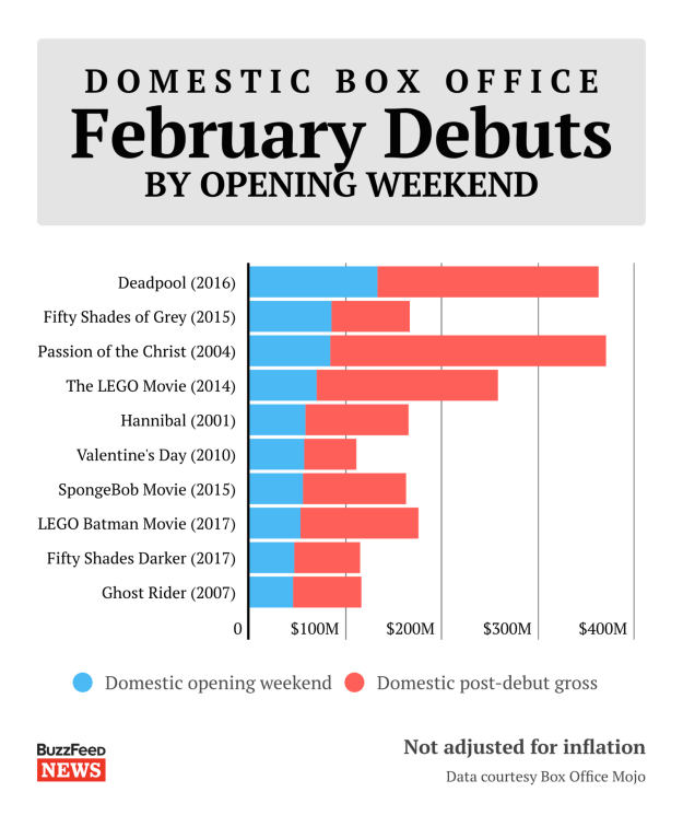 The biggest debut for a film in February