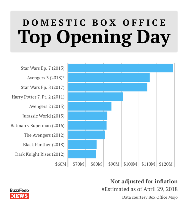 Infinity War is also only the third film ever to make more than $100 million domestically in a single day — although studios also include Thursday night previews in Friday totals, which is kind of cheating, but if everyone's doing it, it's OK, right?