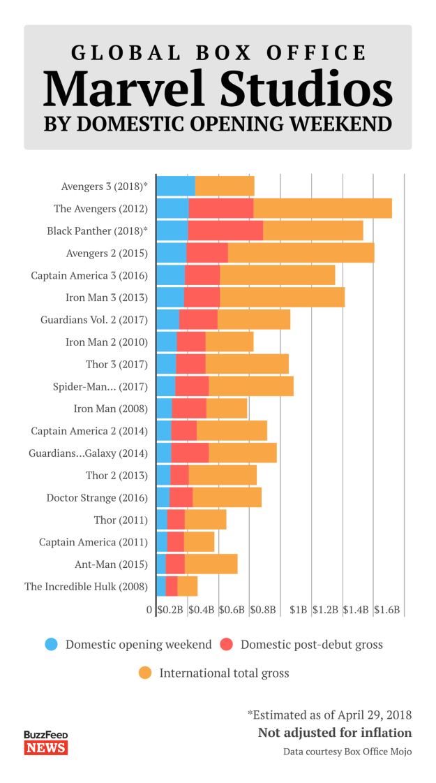 Of course, Infinity War has also earned the best debut ever for Marvel Studios. More remarkably, the movie has already made more in one weekend than Iron Man 2, Iron Man, Ant-Man, Thor, Captain America, or The Incredible Hulk earned in their entire global box office runs.